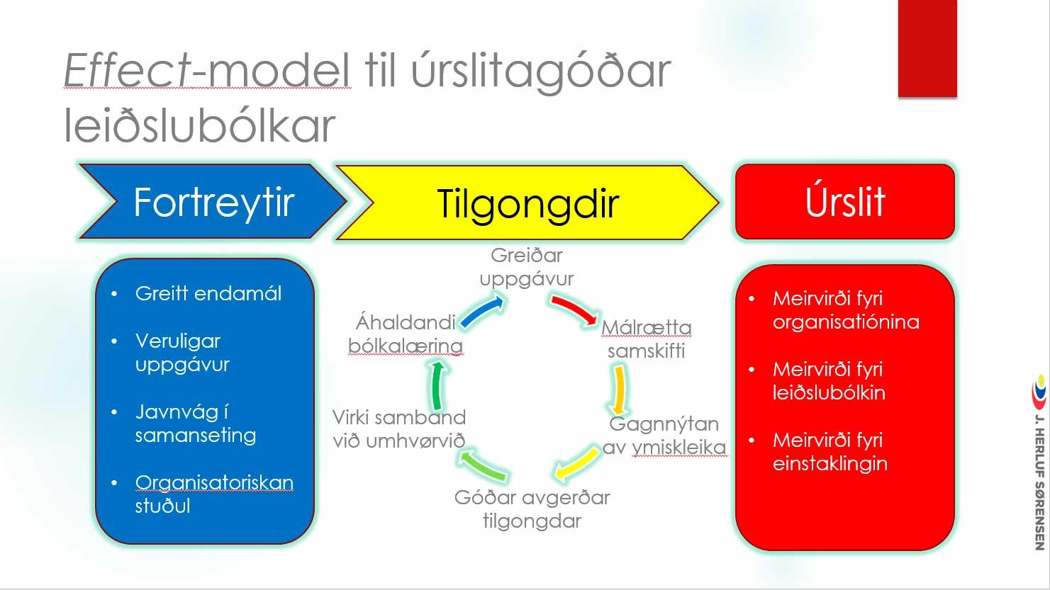 Effect-model til úrslitagóðar leiðslubólkar